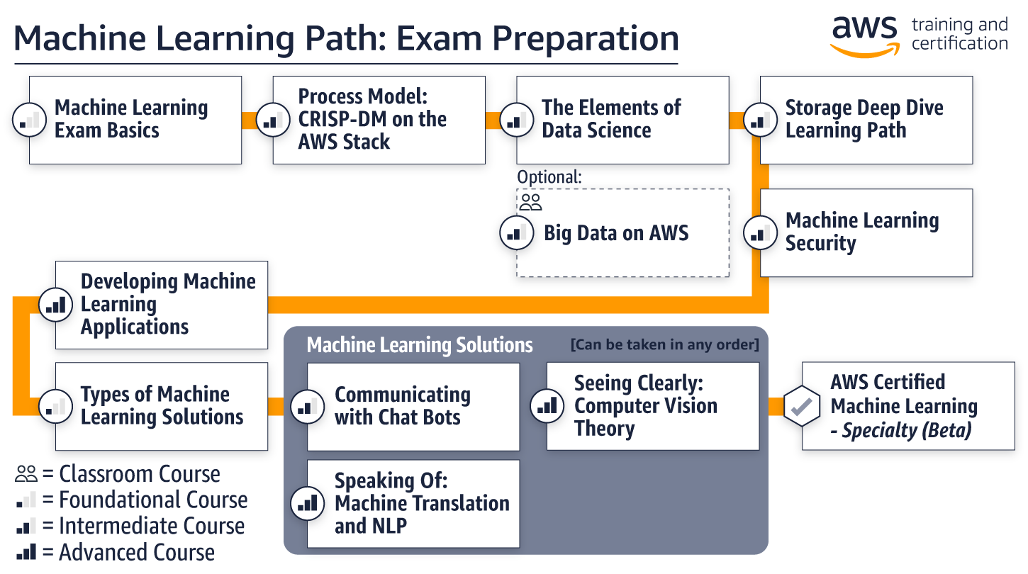 ml-path_exam-prep2