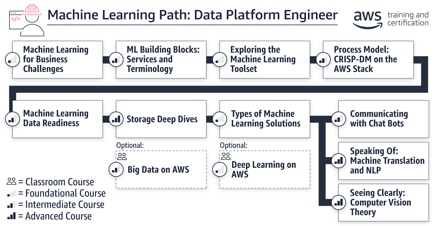 Machine Learning - Platform Engineer Path