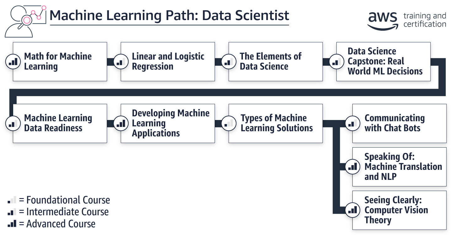 path_ml-data-scientist_V3