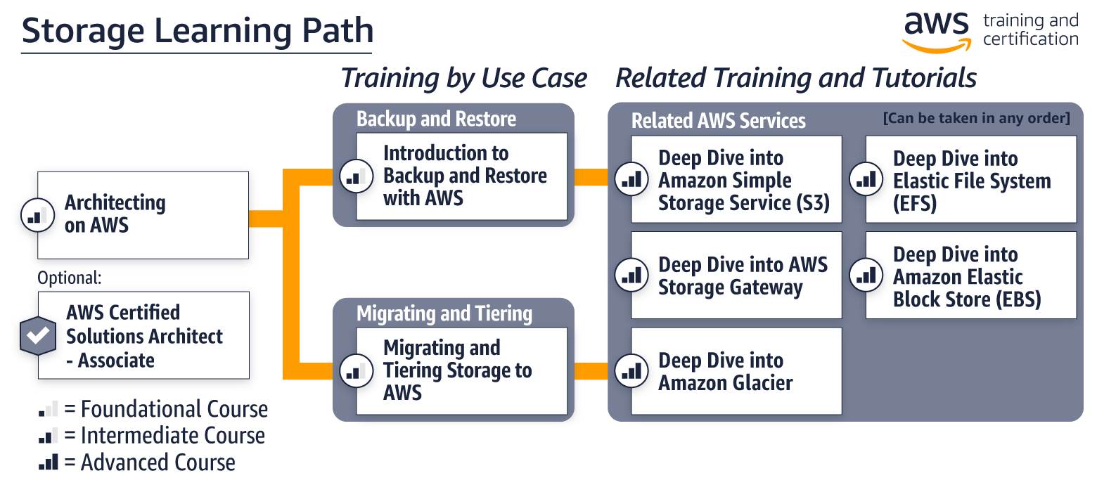 Aws Training Storage Learning Path