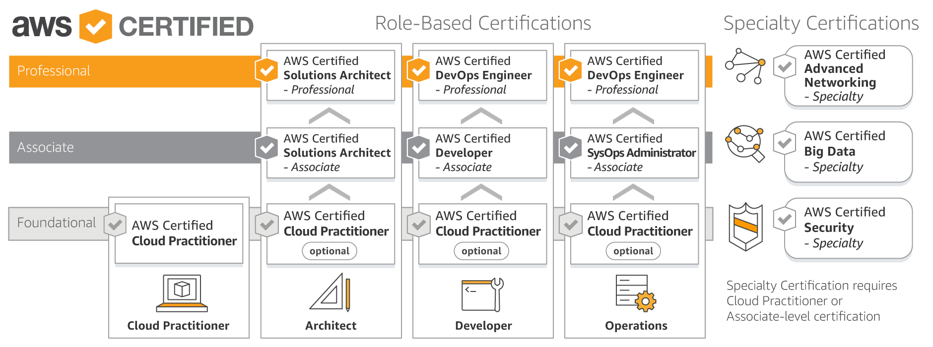 Aws certification aws cloud computing certification program certification roadmap awscertificationroadmapapril2018 malvernweather Choice Image