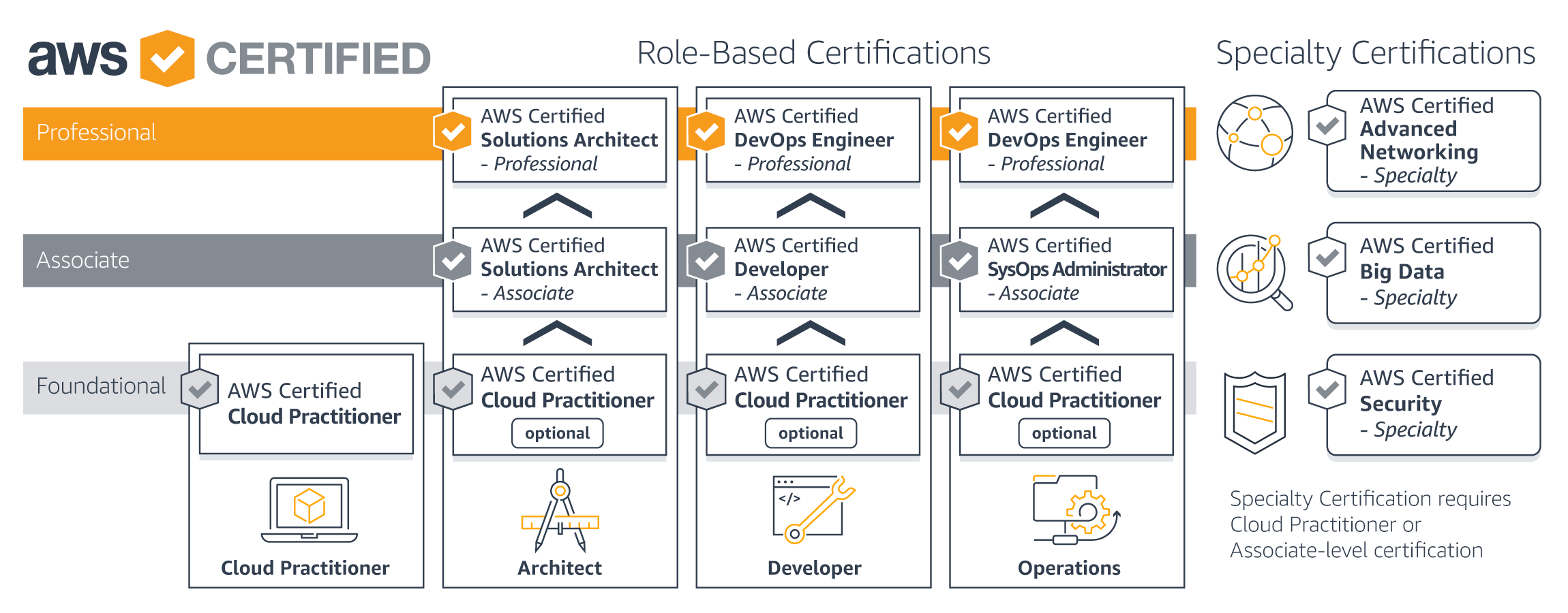 Aws Certification Aws Cloud Computing Certification Program