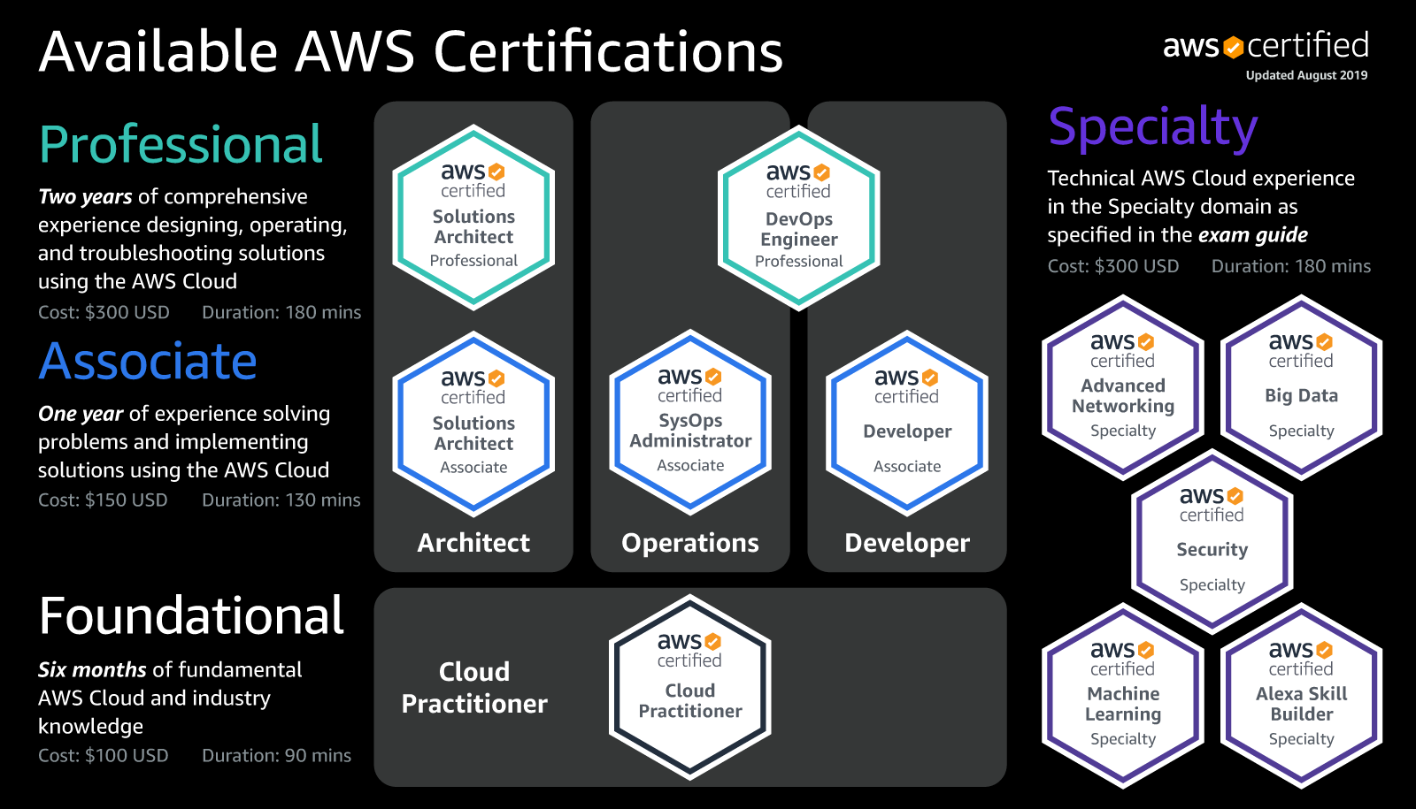 AWS Available Certifications