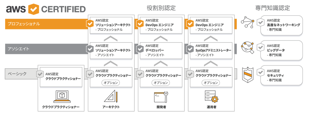 AWS_Certification_Roadmap_2018_JP