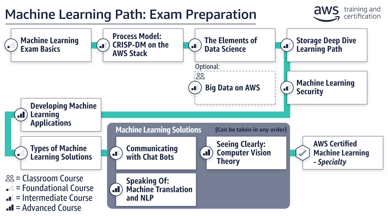 Machine Learning - Exam Preparation Path