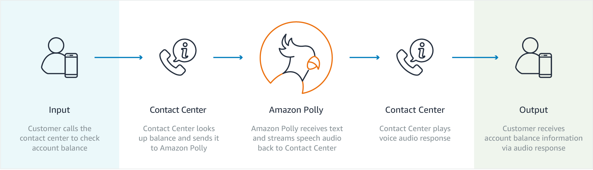 Polly-2-Customer_Contact_Center@2x