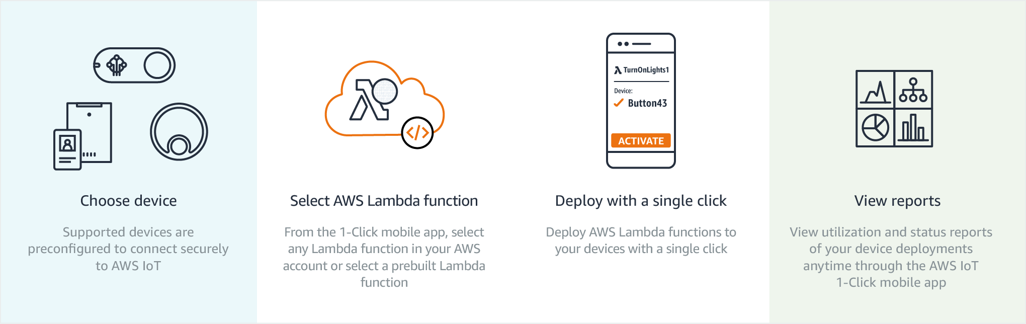 AWS IoT 1-Click - How It Works