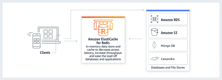 Databases on AWS