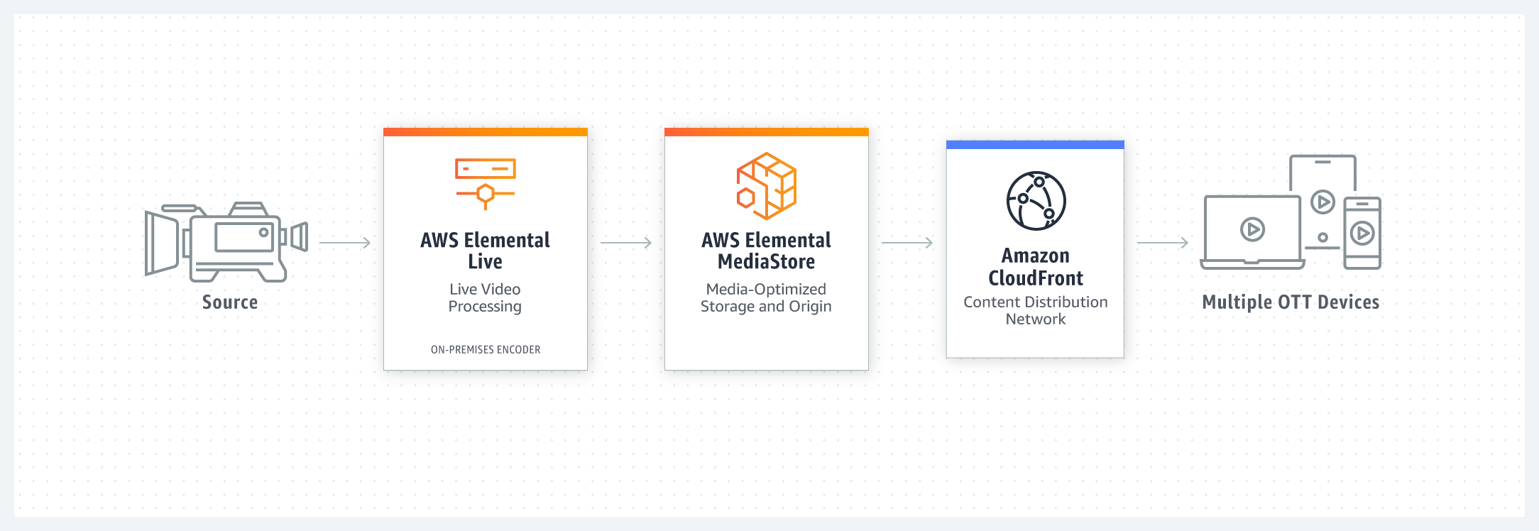 product-page-diagram_AWS_Elemental_r06_LIVE_MEDIASTORE_@2x