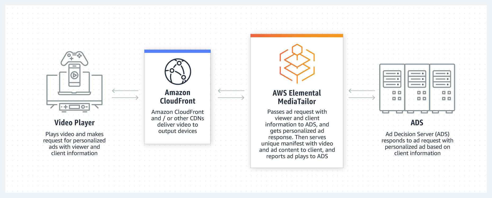 product-page-diagram_AWS_Elemental_r06_MEDIATAILOR_@2x