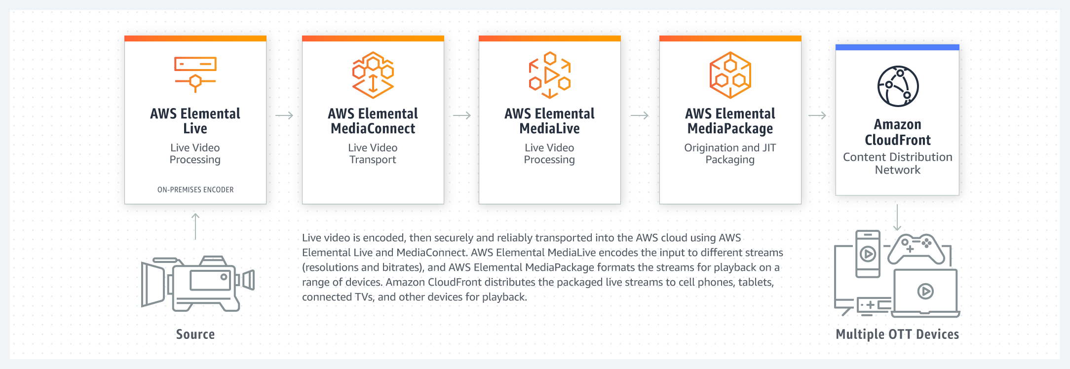 product-page-diagram_AWS_Elemental_r06_MEDIA_SERVICES_@2x