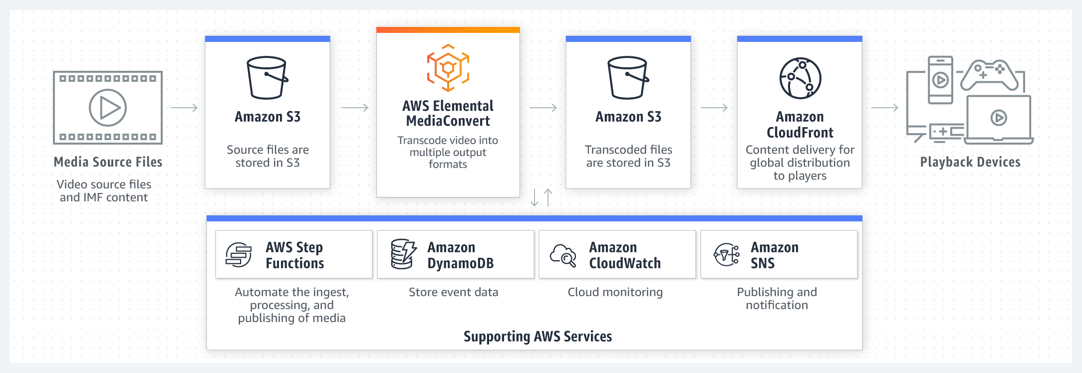 product-page-diagram_AWS_Elemental_r06_VOD_@2x