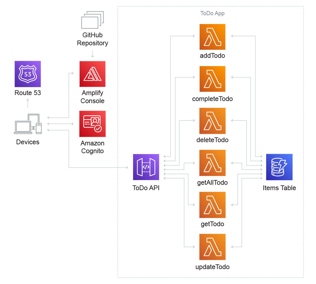 Arch-Diagrams_Serverless-Category-Page_WebApp