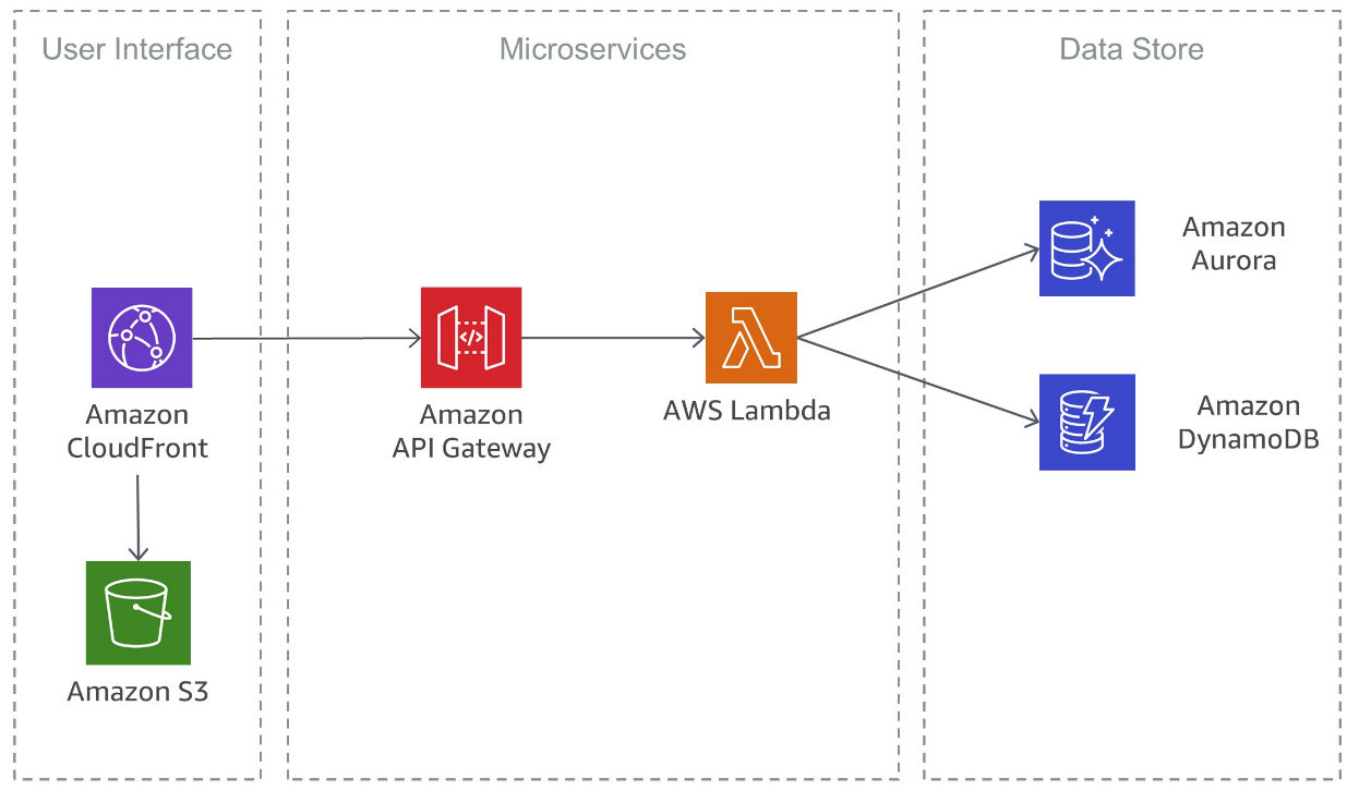 Serverless deep dive restful microservice architecture