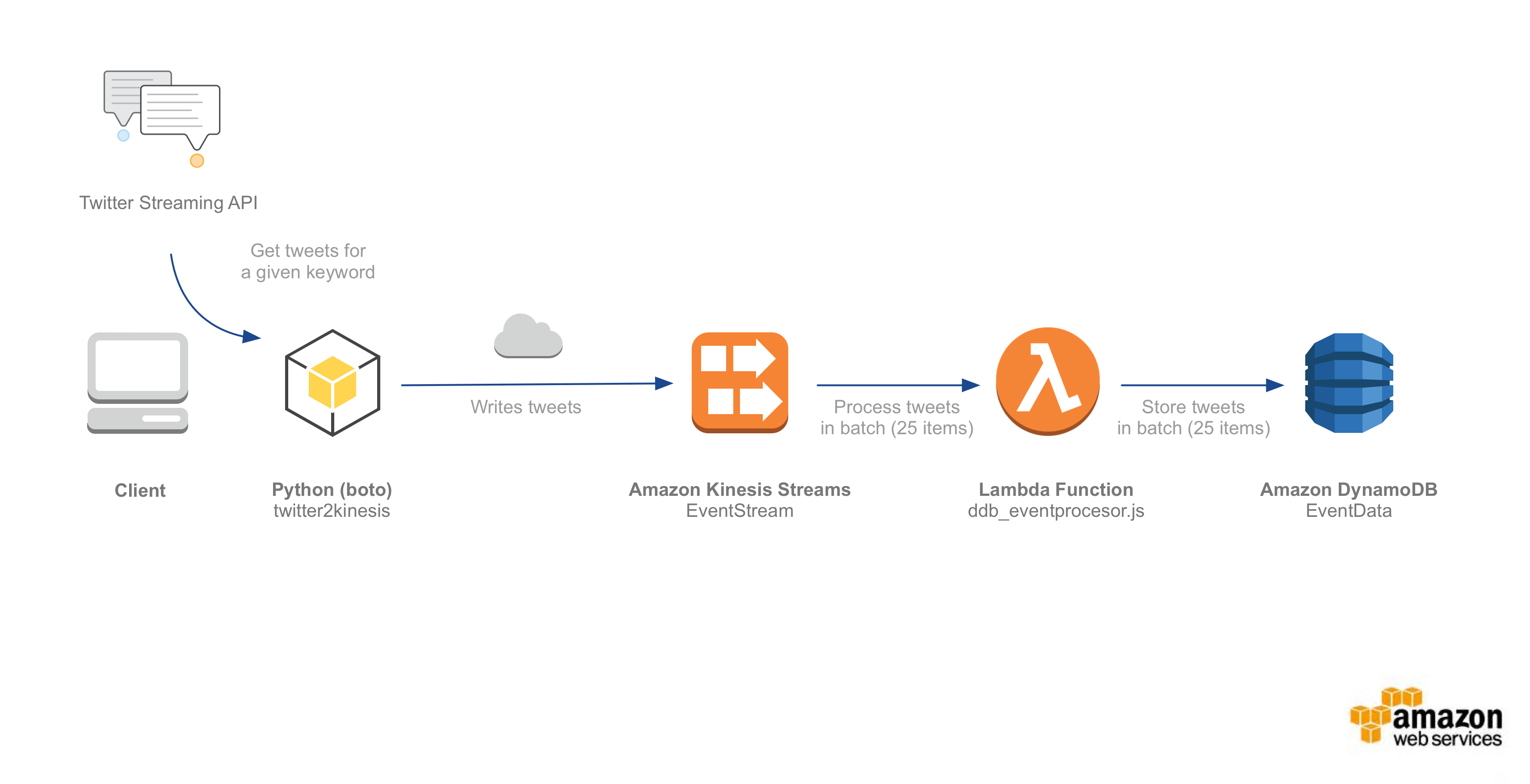 serverless deep dive stream processing
