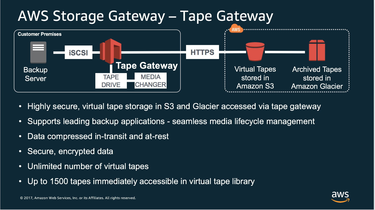 Replacing Tape Backups with AWS Storage Gateway