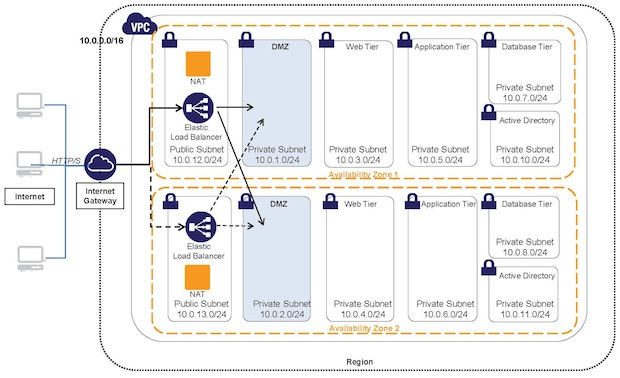 Securing Windows on AWS