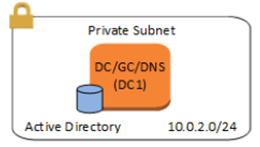 Active Directory Architecture