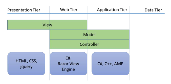 Application Tiers
